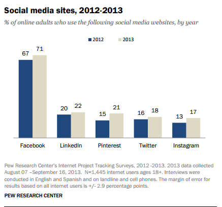 Source: http://www.pewinternet.org/files/2013/12/PIP_Social-Networking-2013.pdf