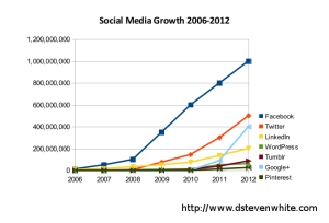 Social-Media-Growth-2006-to-2012