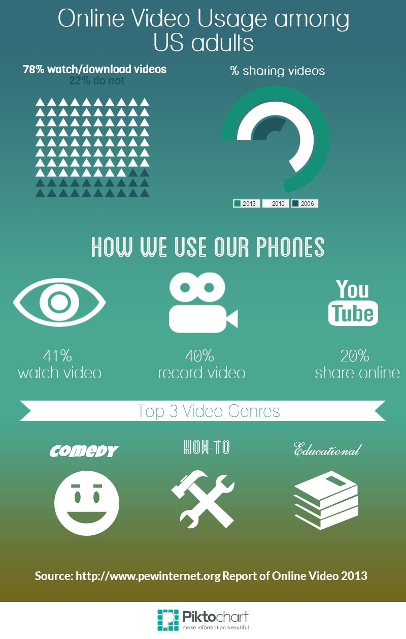 Online Video Usage Among US Adults - An infographic by Zach Capshaw