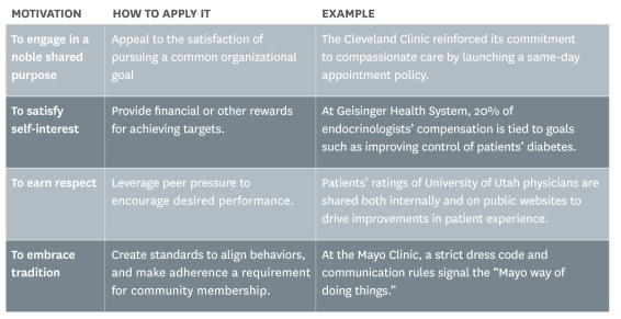 Adapted from https://hbr.org/2014/06/engaging-doctors-in-the-health-care-revolution
