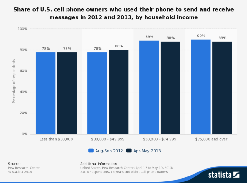 statistic_id247673_us-cell-phone-owners-who-used-their-phone-for-texting-in-2012-2013-by-income (1)