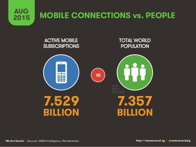 we-are-socials-global-digital-statshot-august-2015-6-638